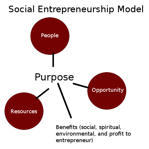 Business Social Entrepreneurship