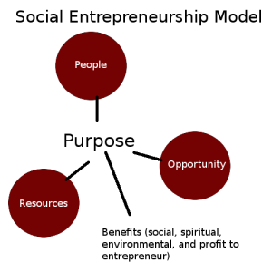 social-entrepreneurship-model